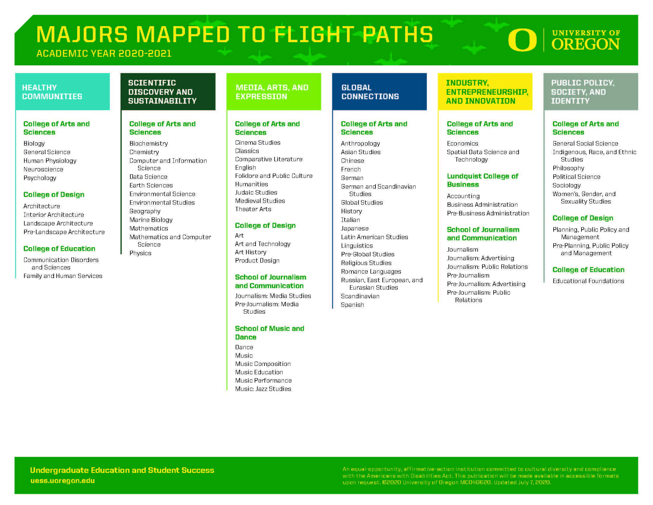2020-21 Majors Mapped to Flight Paths.jpg